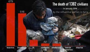 Suriye'de Ocak ayındaki çatışmalarda sivil ölümleri. İlk sırada Rusya ikinci sırada rejim var. (Kaynak : Suriye İnsan Hakları)
