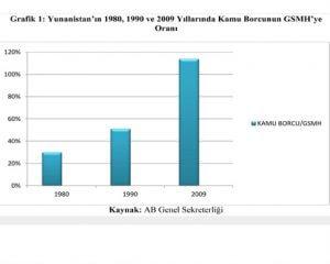Yunanistan'ın 1980,1990 ve 2009 Yıllarında Kamu Borcunun GSMH'ye Oranı