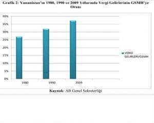 Yunanistan'ın 1980,1990 ve 2009 Yıllarında Vergi Gelirlerinin GSMH'ye Oranı