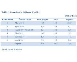 Yunanistan'a Sağlanan Krediler