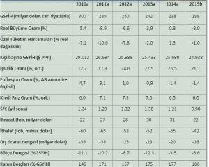 Yıllara Göre Yunanistan'ın Ekonomik verileri